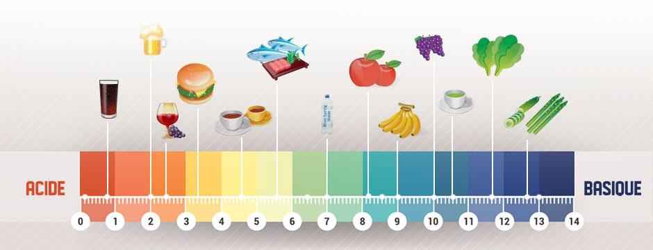 équilibre acido-basique des aliments