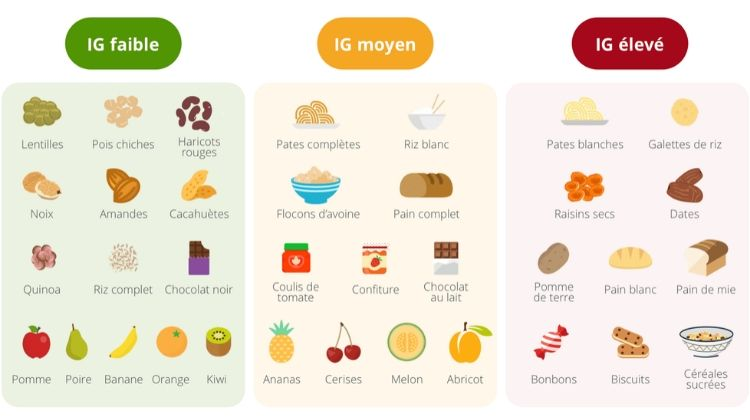 L'index de glucides des aliments