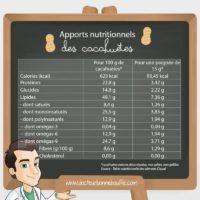 Apport nutritionnel des cacahuètes