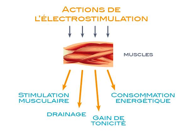 Action-de-lélectrostimulation