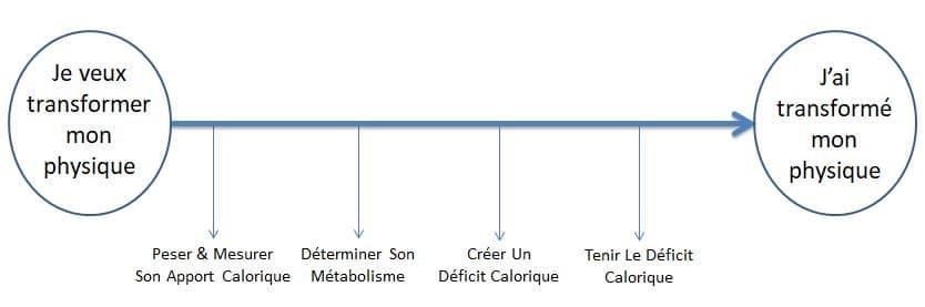perte de poids et déficit calorique