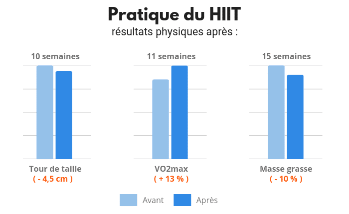Resultats physique HIIT