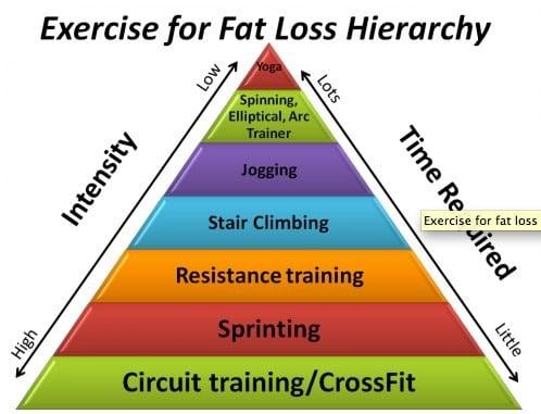 Pyramide des exercices pour perdre du poids