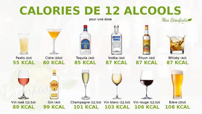 Alcool et apport calorique