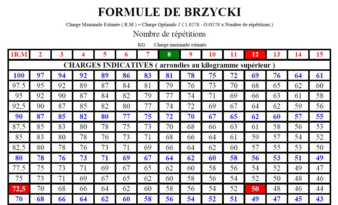 La formule de Brzycki
