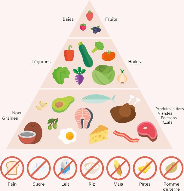aliment régime cetogène